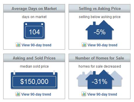 Market Statistics   Sebastian Market Report June 2015