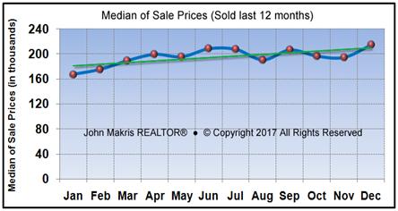 Market Statistics   Mainland Median Of Sale Prices   December 2017